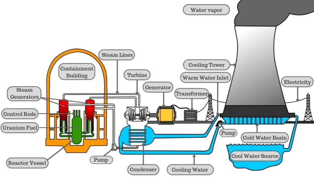 how long can a nuclear reactor last unmanned? Steam Engine Diagram in our explanation, we will only be considering the working of a thermal nuclear reactor thermal nuclear reactors can broadly be classified into three main