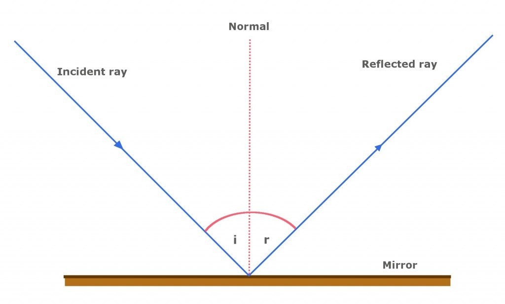 A diagrammatic representation of the law of reflection.