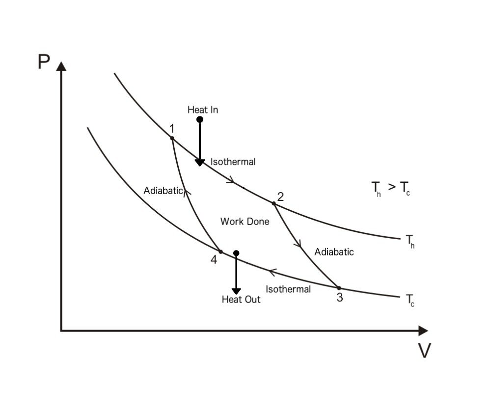 Carnot Cycle PV Diagram