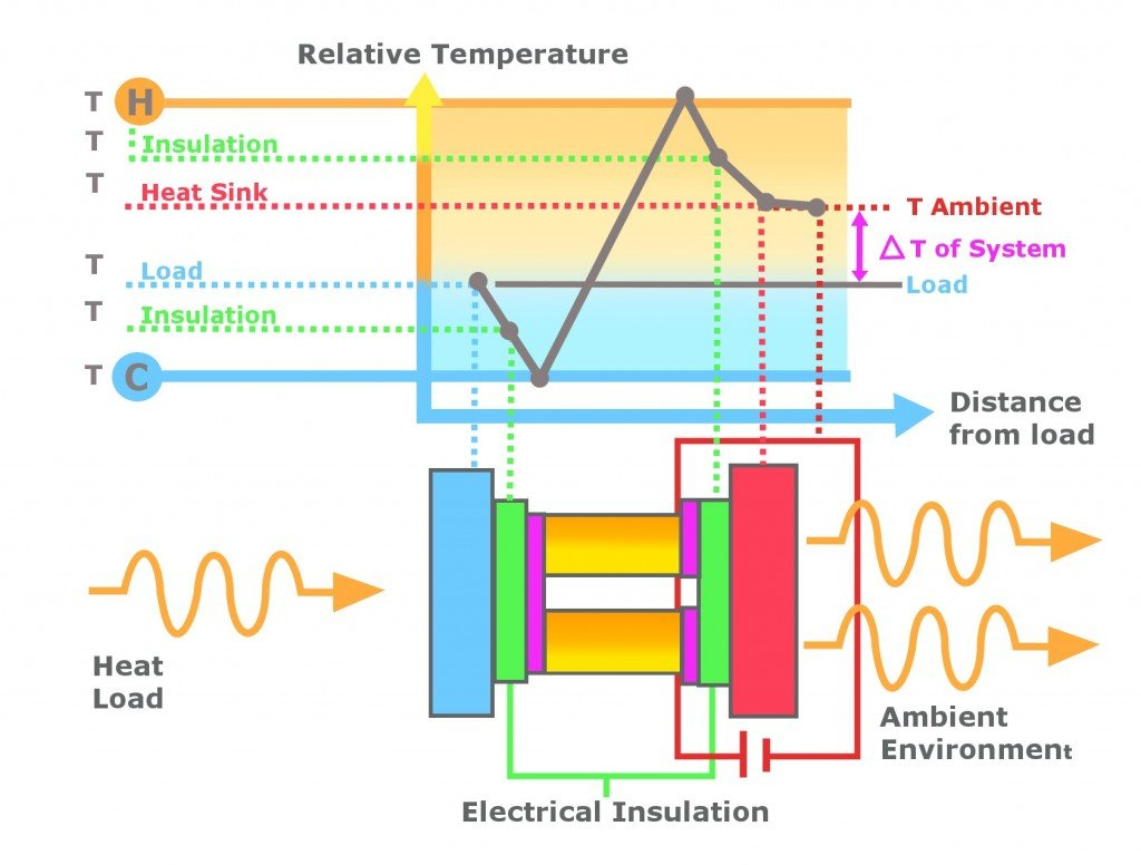 Thermoelectric Generator graph