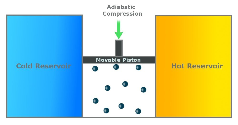 adiabatic compression