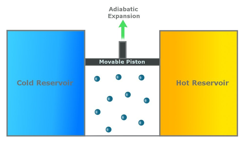 adiabatic expansion