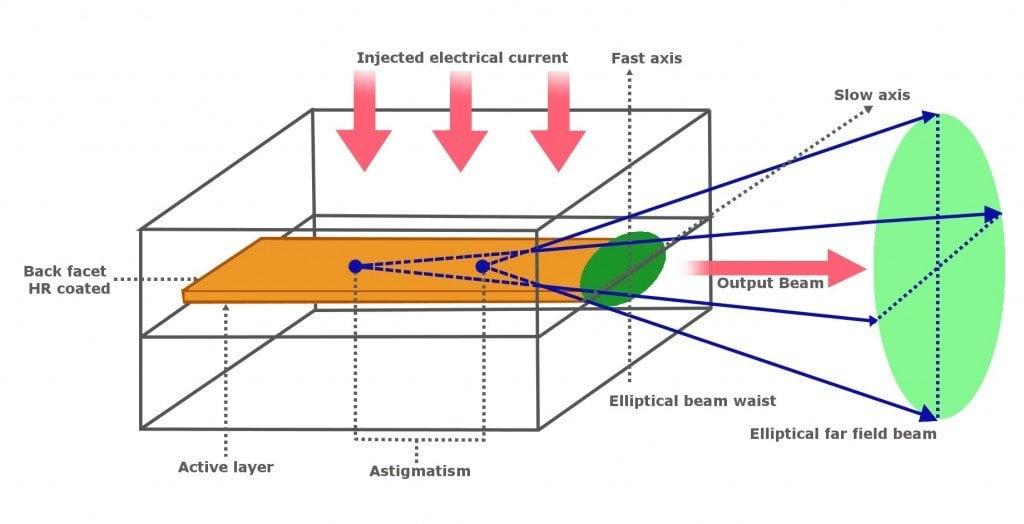 what is a laser collimator. Black Bedroom Furniture Sets. Home Design Ideas