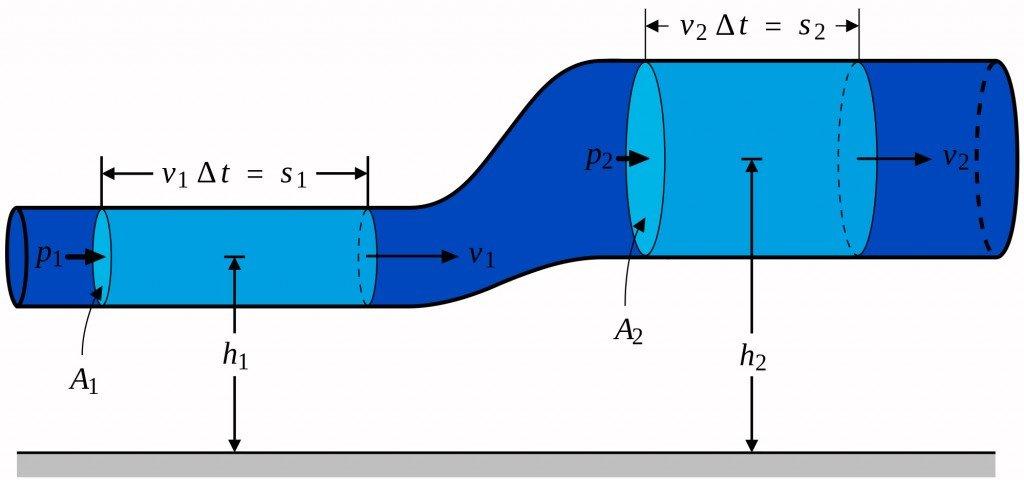 BernoullisLaw Derivation Diagram