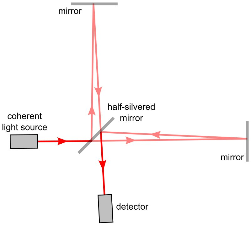 What Is The Michelson Interferometer