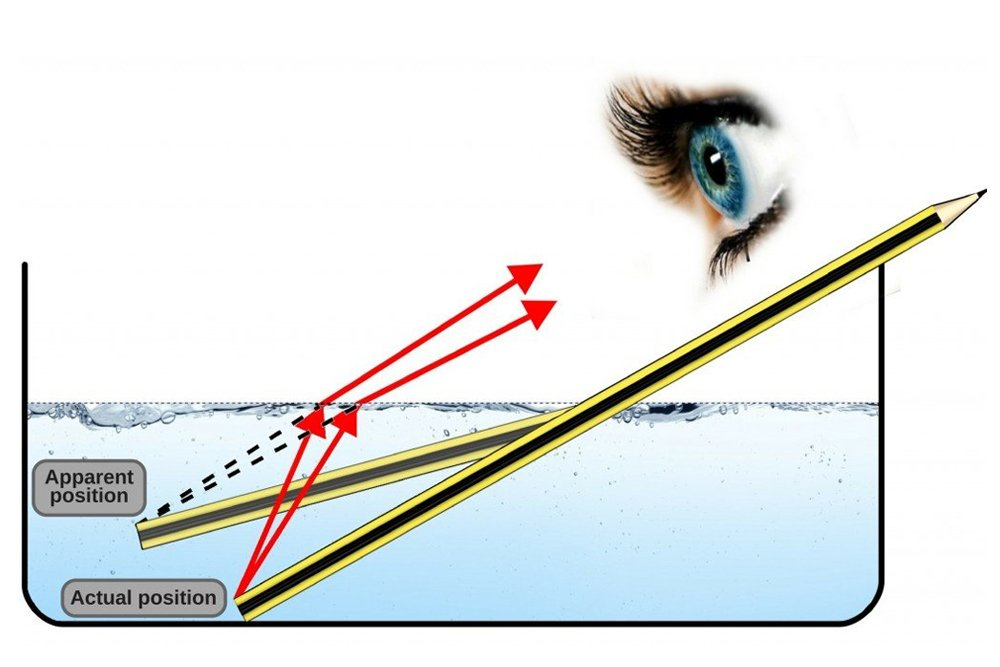 Index of Refraction: Definition, Formula, Example and a