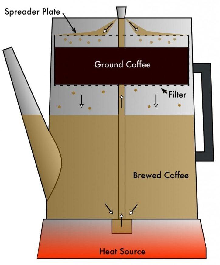 Coffee_Percolator_Cutaway_Diagram