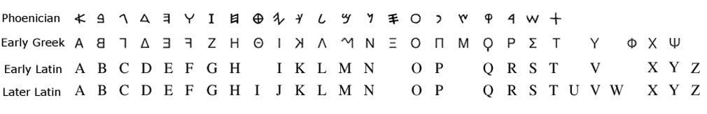 Evolution alphabet