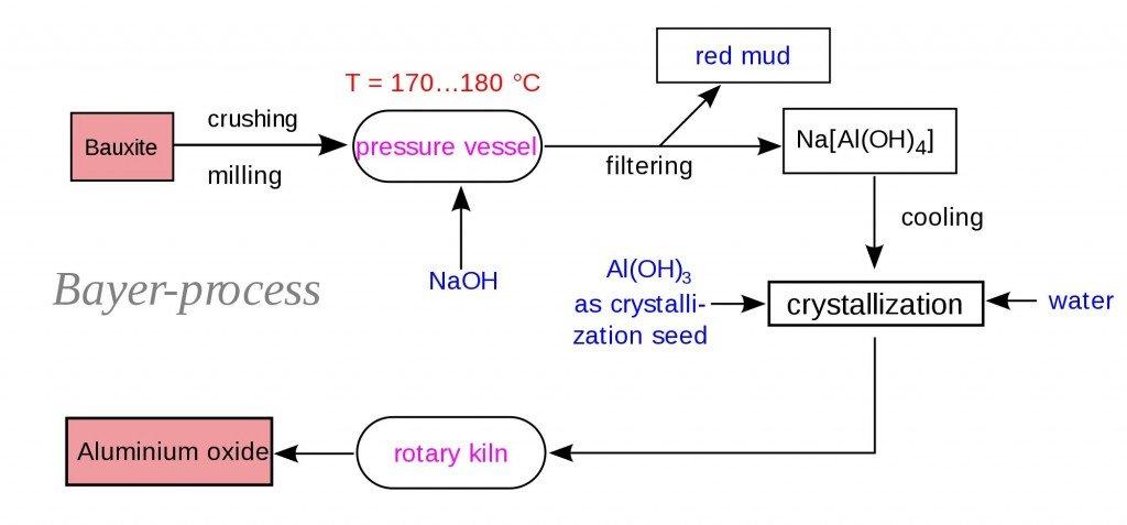 Bayer-process