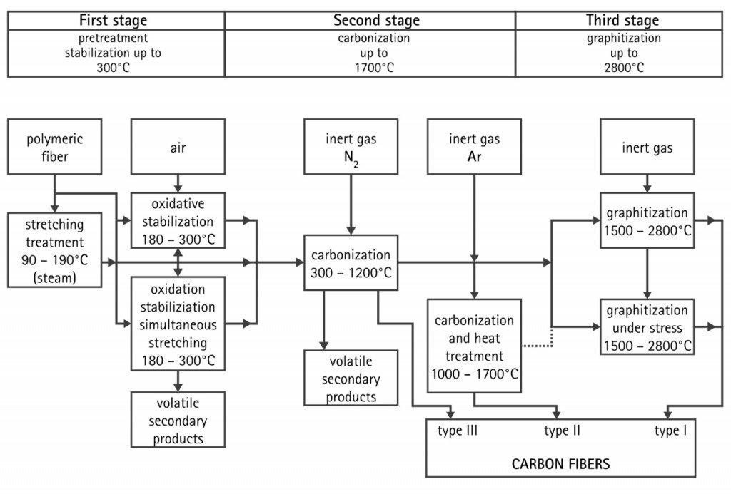 carbon fiber preperation