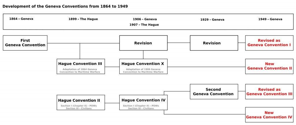 Geneva_Conventions 1864-1949