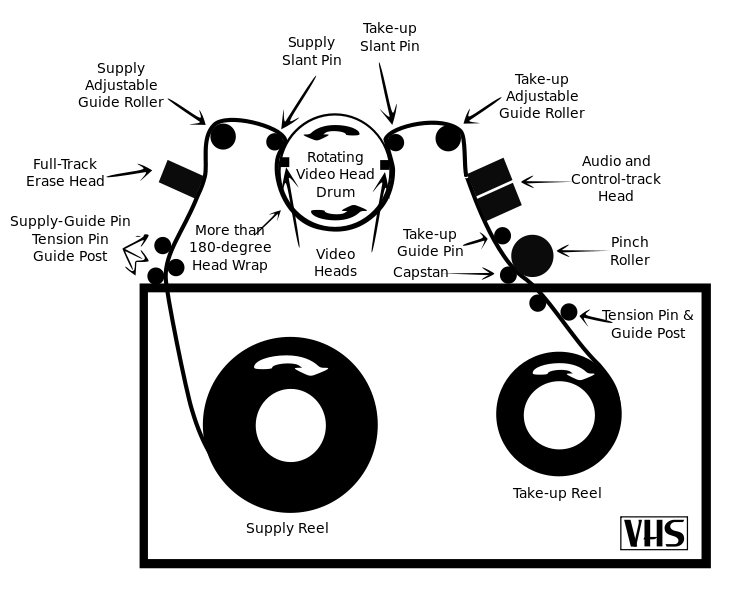 megnetic tape diagram