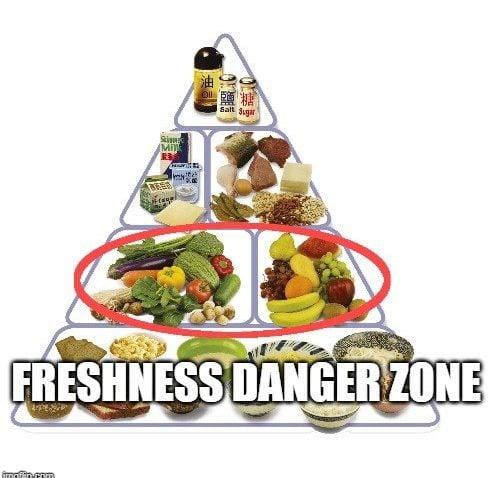 Freshness Danger Zone
