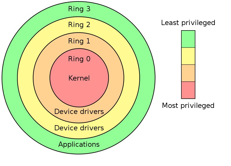 priv rings