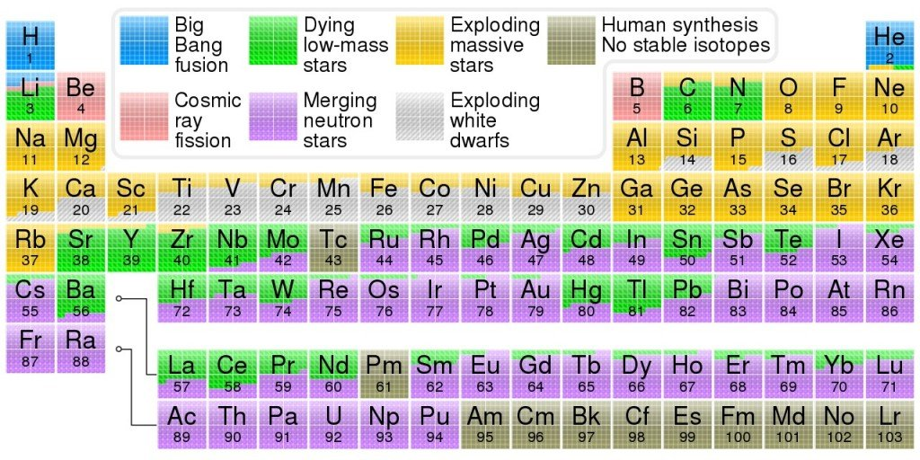 Nucleosynthesis_periodic_table