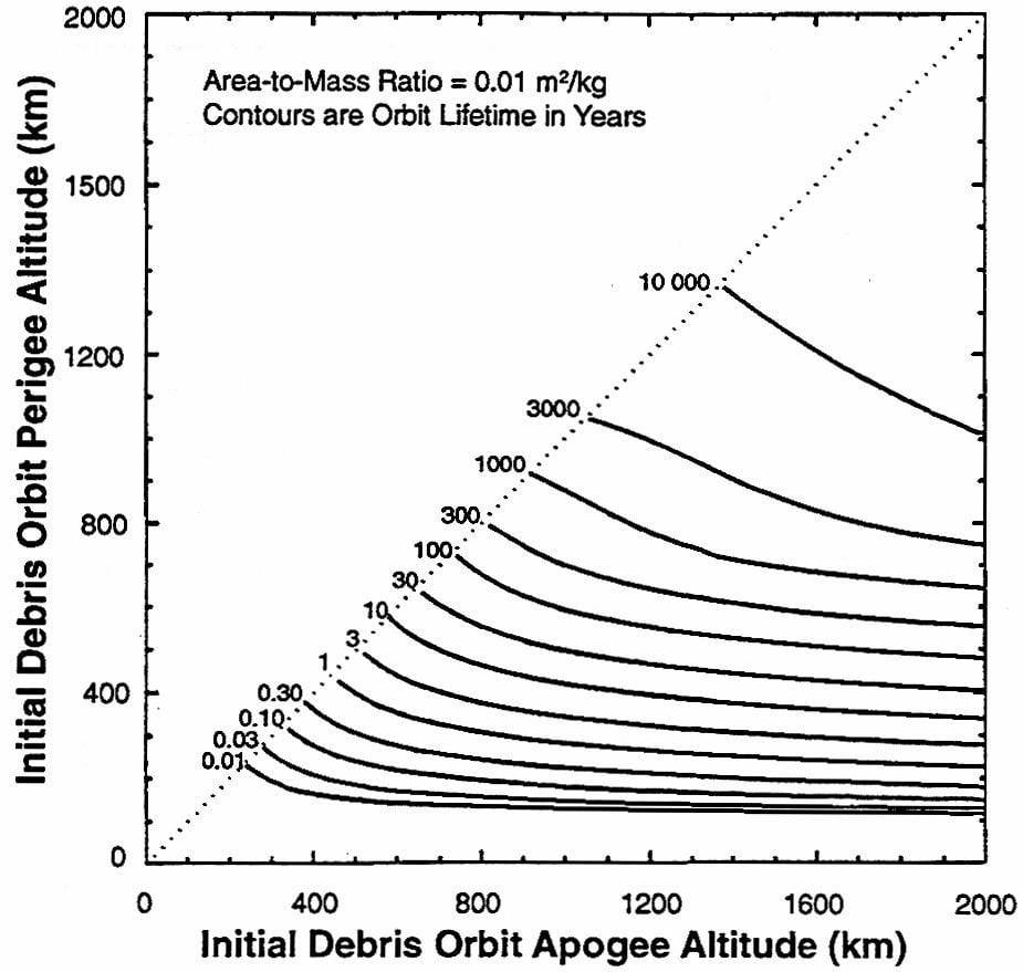 Orbital_Debris_Lifetime_Diagram_Low_Eccentricity