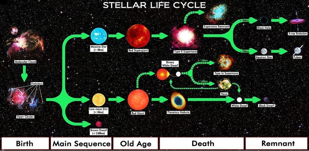 Star_Life_Cycle_Chart, steller evoulution