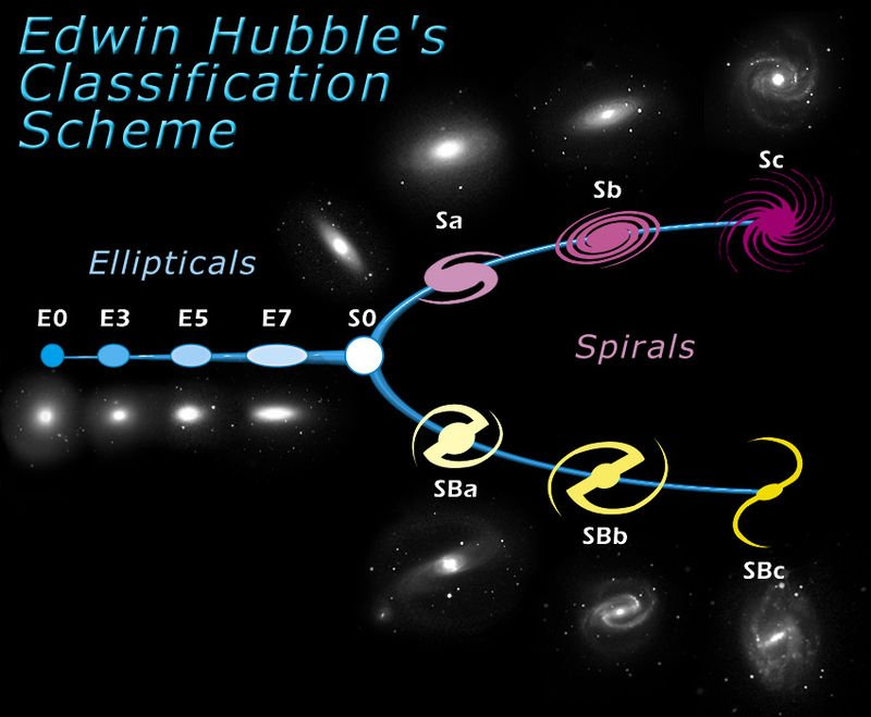 Tuning-fork style diagram of the Hubble sequence