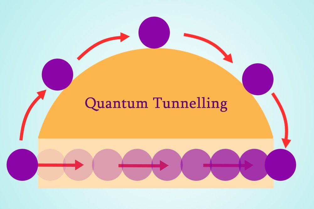 Image result for quantum tunneling