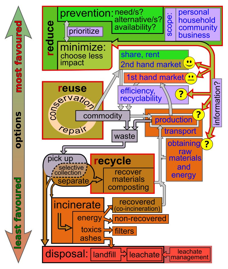 waste-management-and-critical-raw-materials