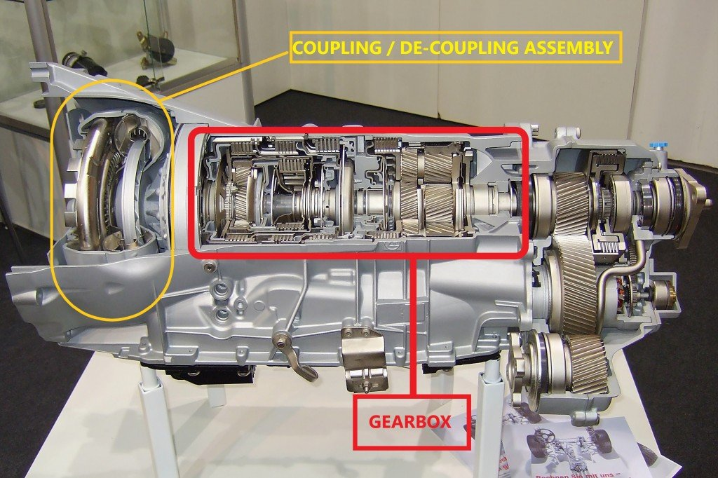 Engine And Transmission >> What Is A Transmission How Does It Work What Are Its Types