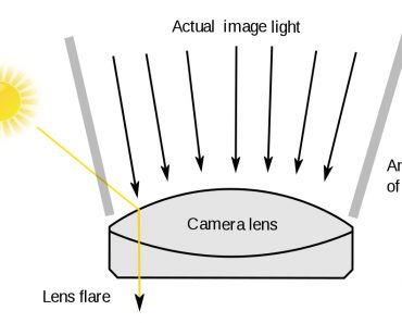 formation of lens flare