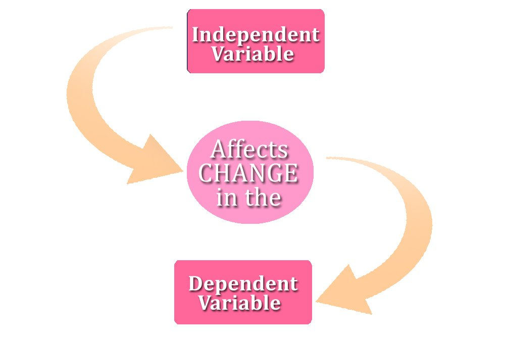 Independent Variable Science Definition Explanation And
