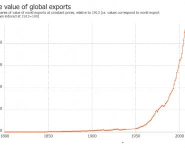 world trade exports constant prices