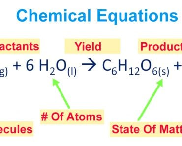balanced chemical equation description