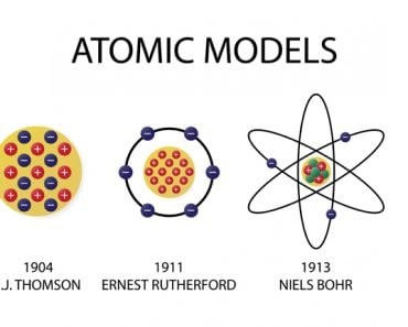 illustration of chemistry, Atomic models, scientific theory of the nature of matter(Nasky)s