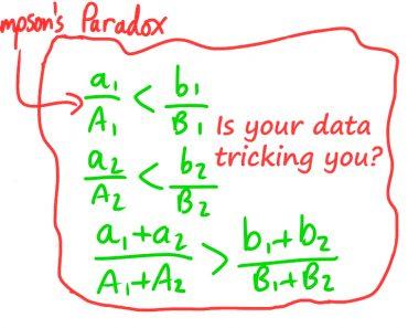 simpsons paradox