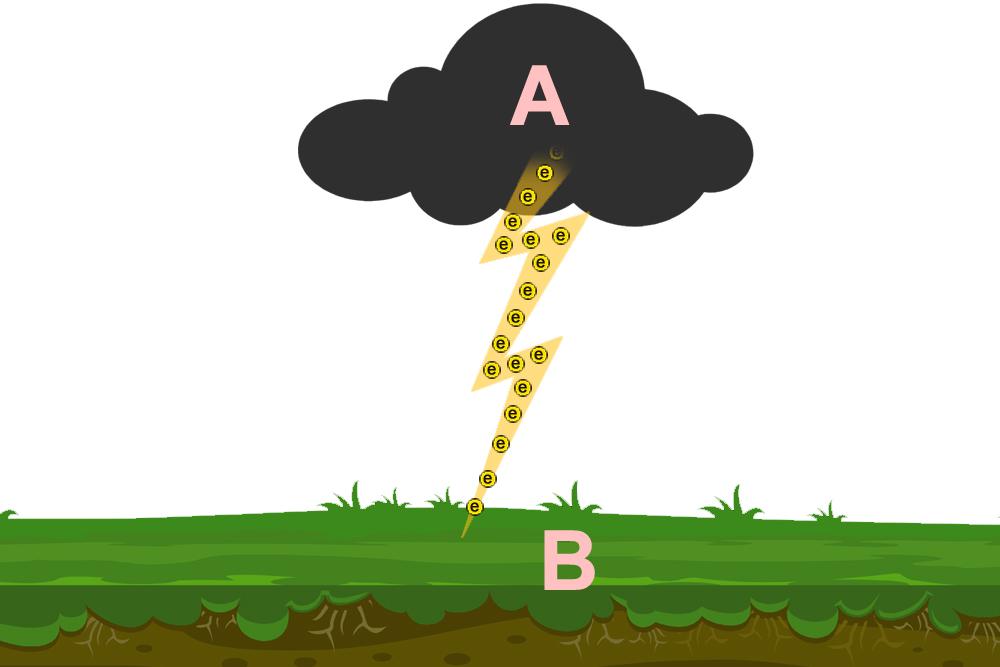 lighting cloud diagram