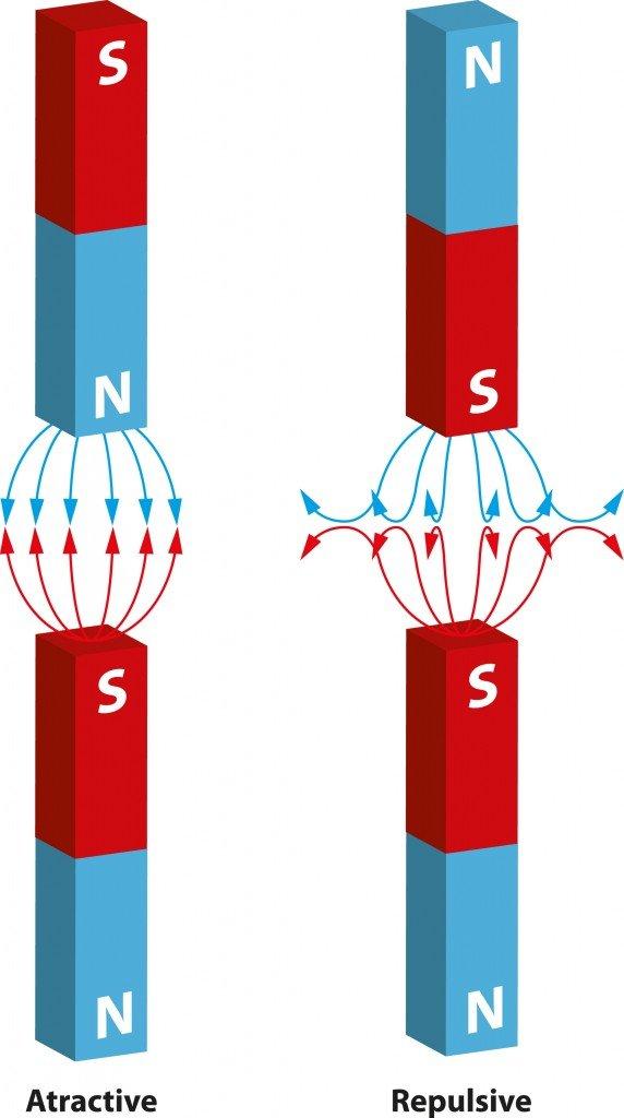 magnetpoles