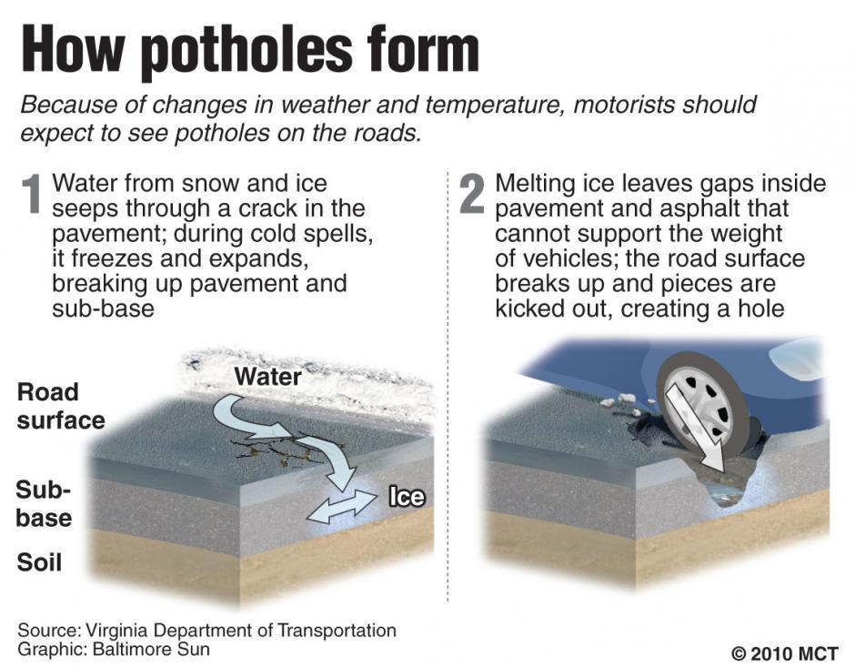 20100218_Potholes