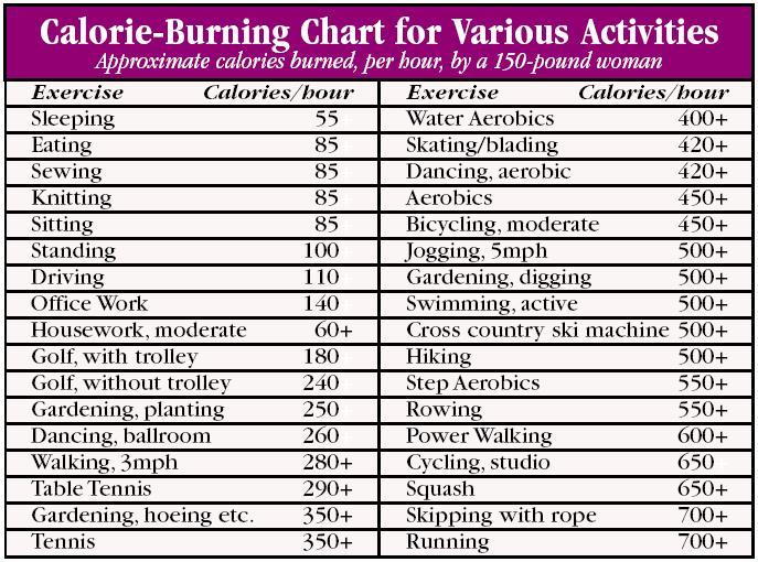 Calorie-Burning Chart