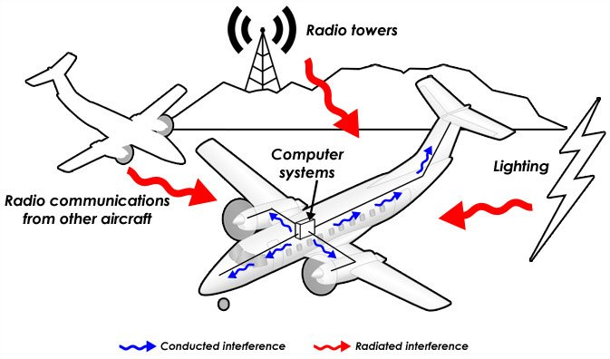radiowaves in airplane