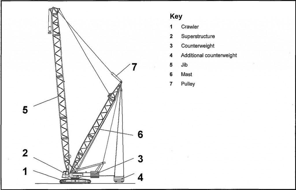 Parts of a crane (Source: http://sariel.pl/2014/05/crawler-crane/)