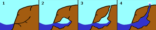 blowhole formation