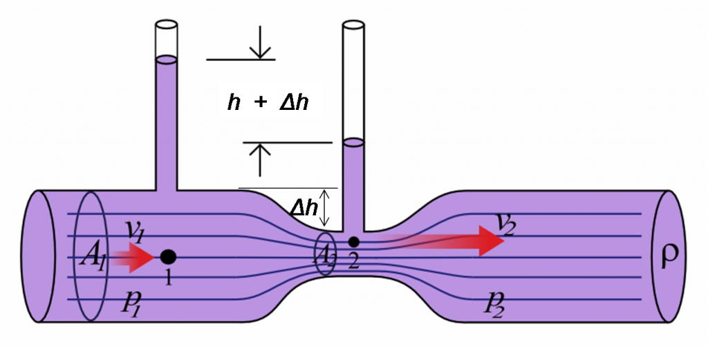 Pressure in segment 1 is more than that in segment 2, whereas velocity of fluid is greater in segment 2 (Image source: Wikipedia)