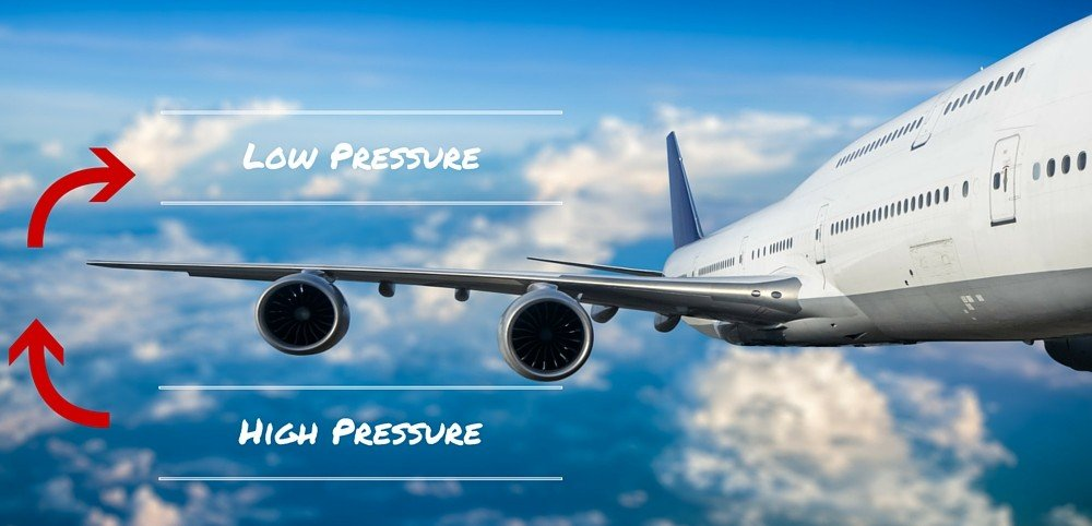 Pressure Difference in wings