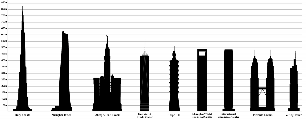 Tallest Buildings in the World Credit: Ali Zifan/Wikimedia Commons