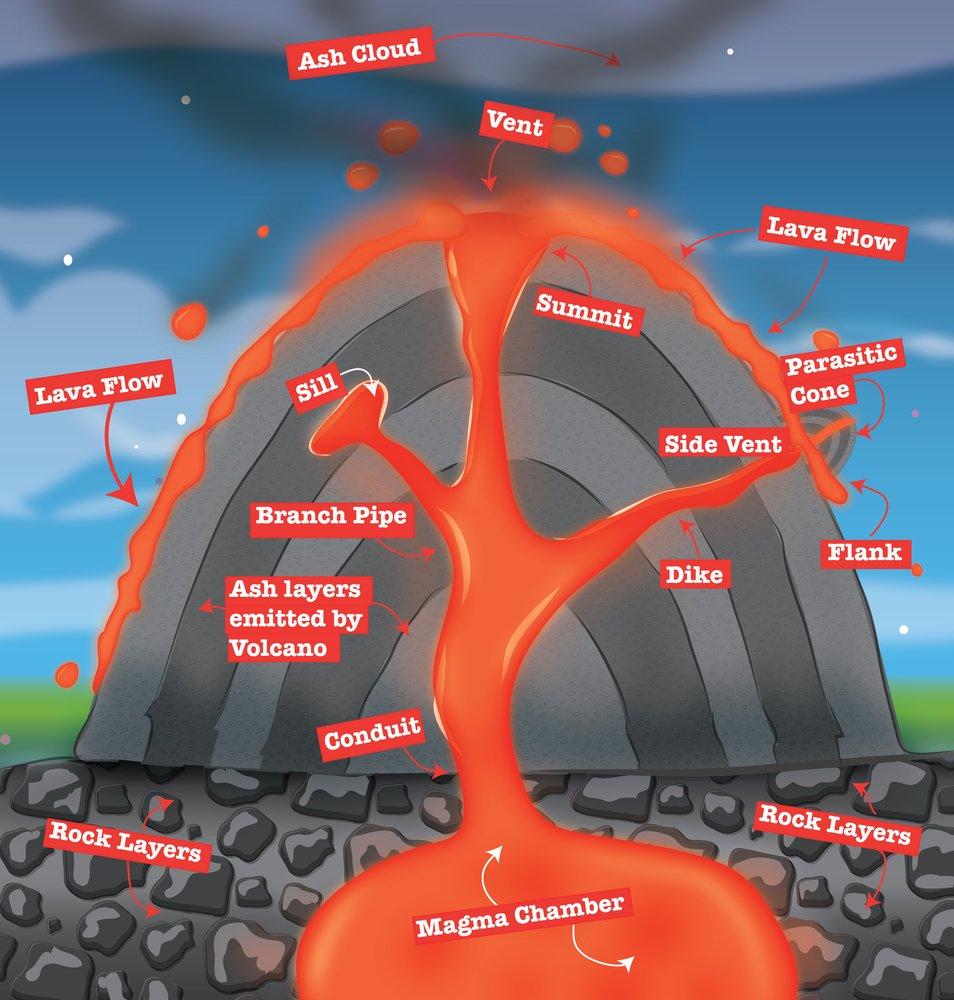 Magma, Lava, volcano