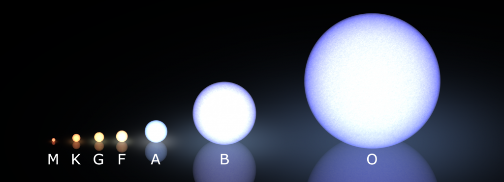 Spectral Classifications of Types of Stars Credit: Wikimedia Commons