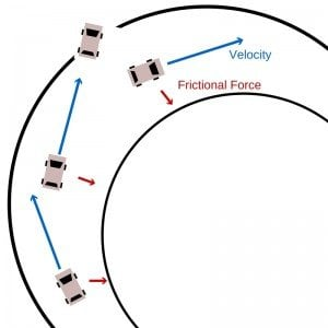 frictional force
