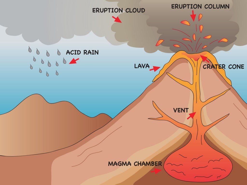 Volcanic Eruption (Photo Credit: casaltamoiola / Fotolia)
