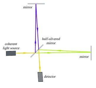 G-Wave Inerfereometer
