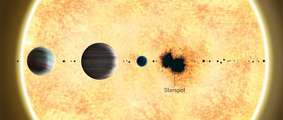 Starspots in the Kepler System (Photo Credit: www.nature.com/ Fotolia