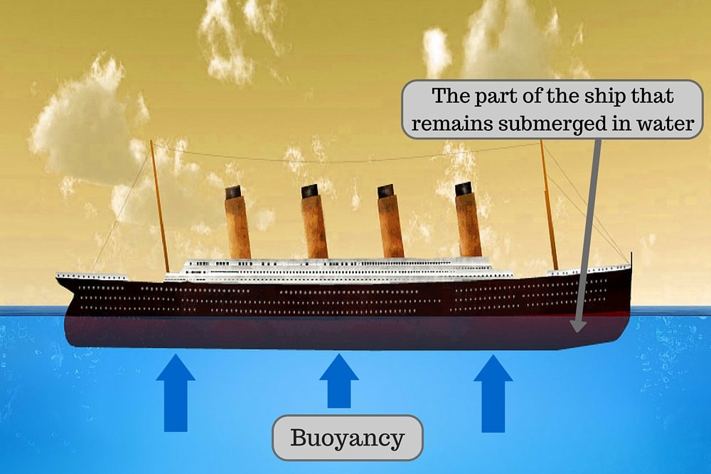 Titanic Ship bouyancy