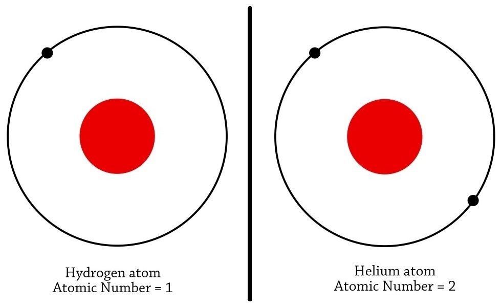 hydrogen atom helium atom