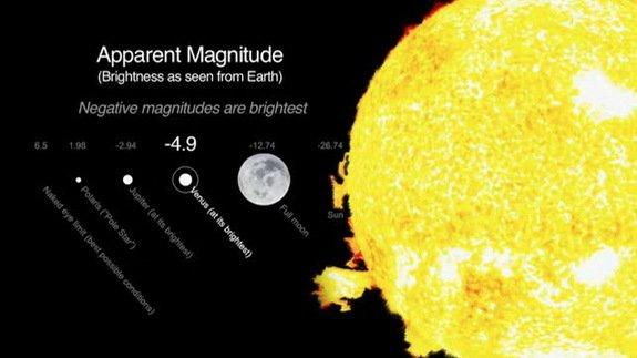 venus-brightness-december-2013-diagram